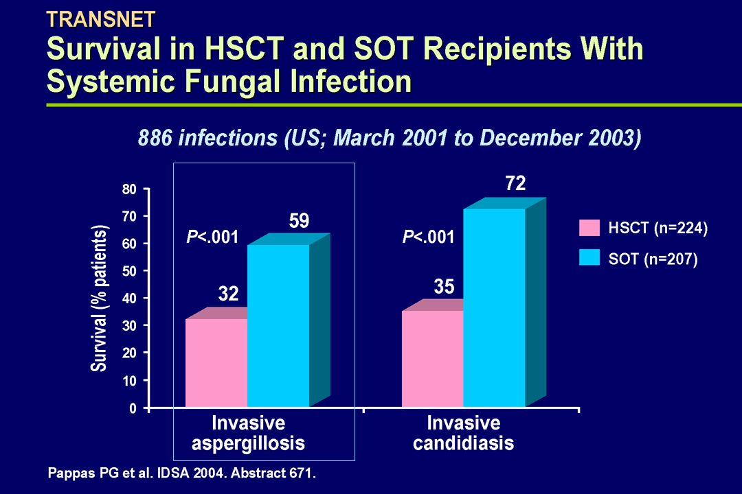 Invasive Fungal Infections: Time of occurrence Earlier Reports u Most of the cases occurred within the first three months (CNS involvement++) Recent studies* u * 55% of the cases occurred > 3 months u ** 43% of the cases occurred > 3 months * Singh N, Clin Infect Dis 2003; 36:46–52 ** Gavaldà J et al, Clin Inf Dis 2005; 41:52-9