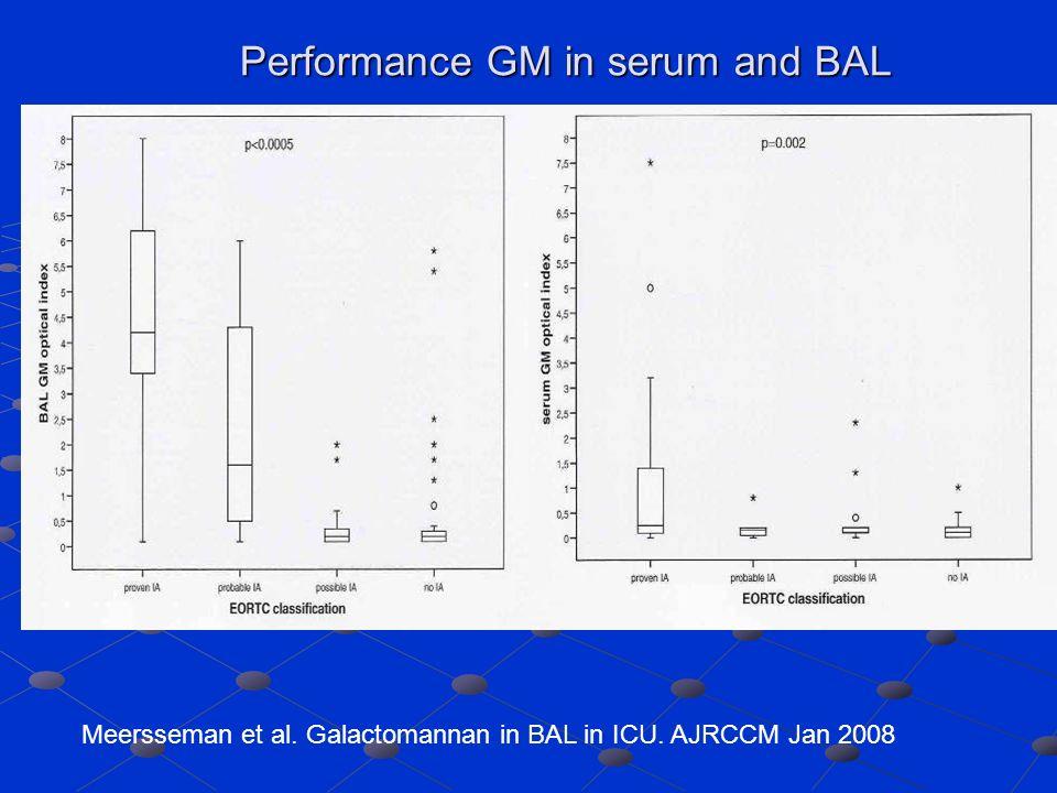 Meersseman et al. Galactomannan in BAL in ICU. AJRCCM Jan 2008 Performance GM in serum and BAL