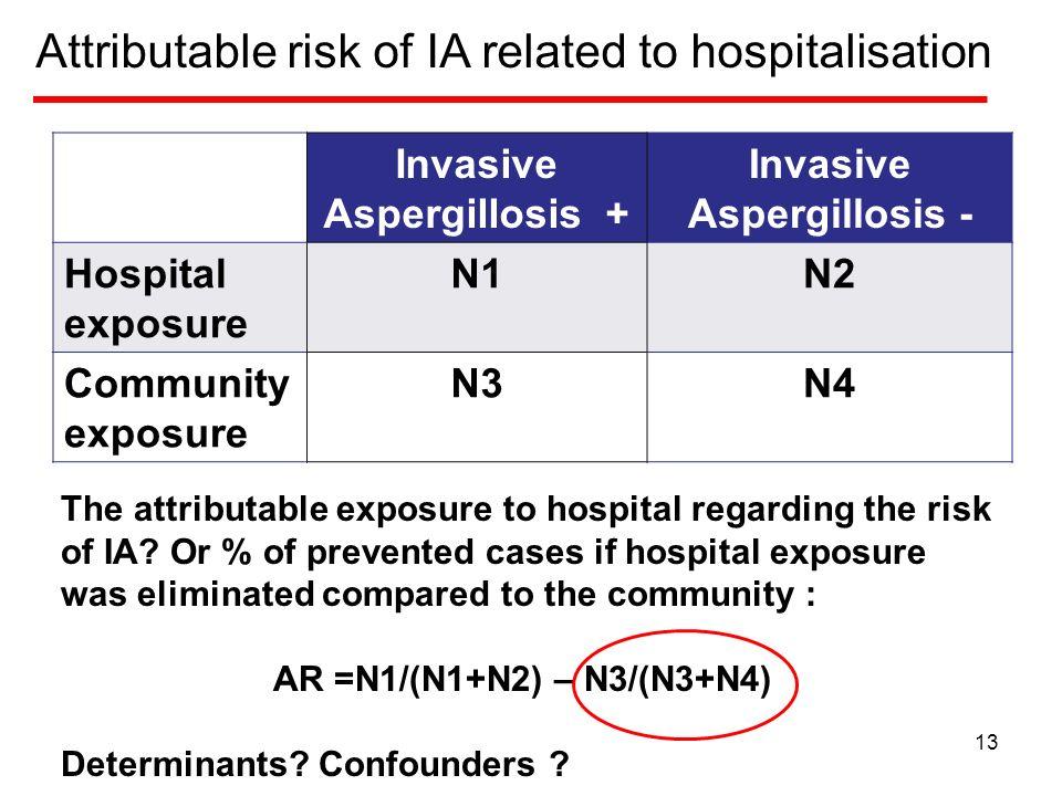Invasive Aspergillosis + Invasive Aspergillosis - Hospital exposure N1N2 Community exposure N3N4 The attributable exposure to hospital regarding the risk of IA.