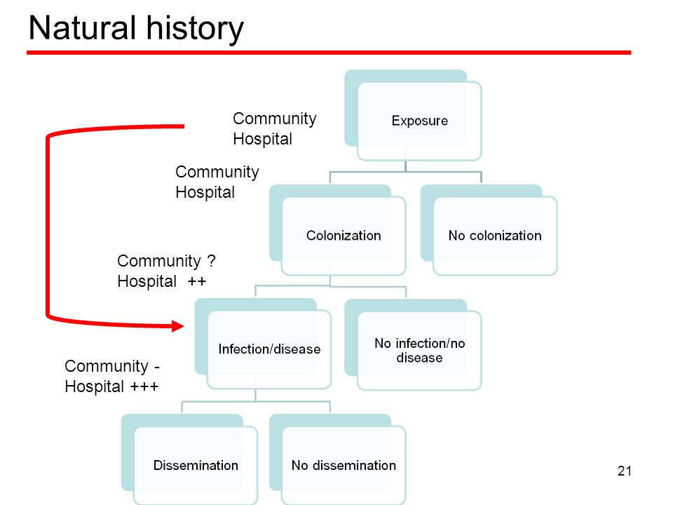 Natural history Community Hospital Community Hospital Community ? Hospital ++ Community - Hospital +++ 21