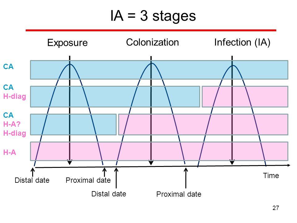 Exposure ColonizationInfection (IA) Distal date IA = 3 stages Proximal date Distal date Proximal date CA H-diag CA H-A? H-diag H-A 27 Time