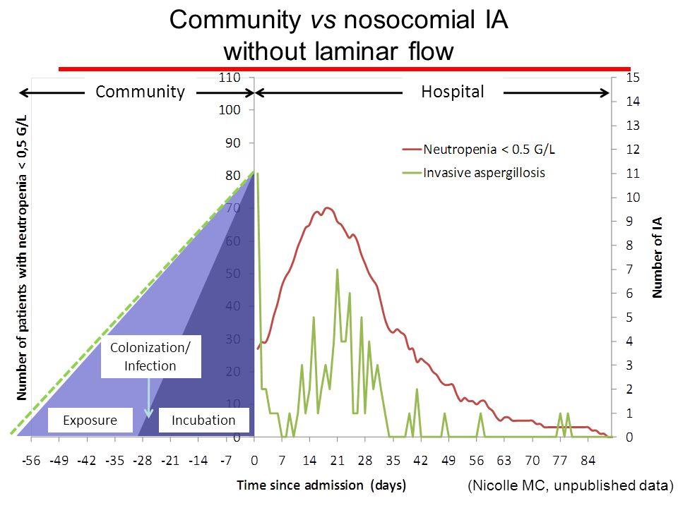 Community vs nosocomial IA without laminar flow CommunityHospital ExposureIncubation Colonization/ Infection (Nicolle MC, unpublished data)