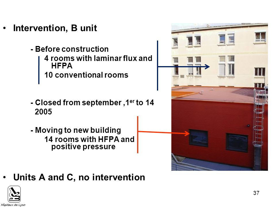 Méthodes (3) Intervention, B unit - Before construction 4 rooms with laminar flux and HFPA 10 conventional rooms - Closed from september,1 er to Moving to new building 14 rooms with HFPA and positive pressure Units A and C, no intervention 37