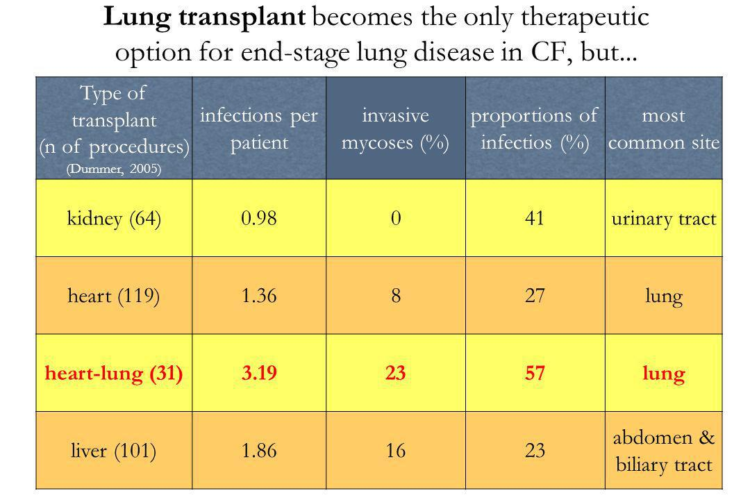Lung transplant becomes the only therapeutic option for end-stage lung disease in CF, but... Type of transplant (n of procedures) (Dummer, 2005) infec