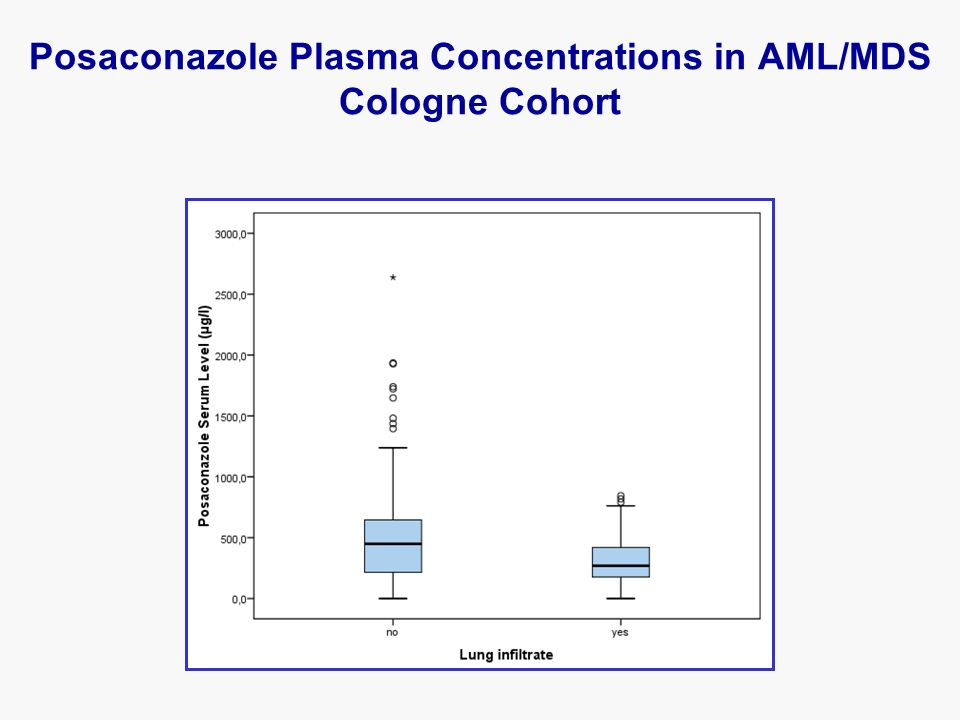 Posaconazole Plasma Concentrations in AML/MDS Cologne Cohort