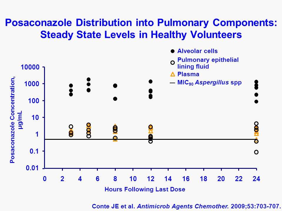 Posaconazole Distribution into Pulmonary Components: Steady State Levels in Healthy Volunteers 0.01 0.1 1 10 100 1000 10000 024681012141618202224 Posaconazole Concentration, μ g/mL Hours Following Last Dose Alveolar cells Pulmonary epithelial lining fluid Plasma MIC 90 Aspergillus spp Conte JE et al.