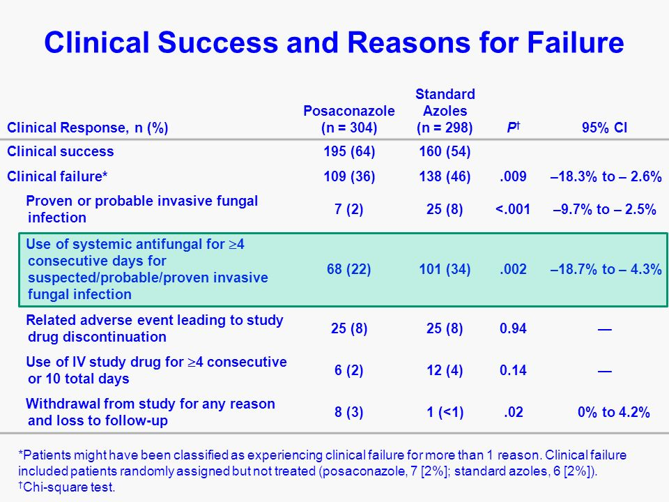 Clinical Response, n (%) Posaconazole (n = 304) Standard Azoles (n = 298)P 95% CI Clinical success195 (64)160 (54) Clinical failure*109 (36)138 (46).009 –18.3% to – 2.6% Proven or probable invasive fungal infection 7 (2)25 (8)<.001–9.7% to – 2.5% Use of systemic antifungal for 4 consecutive days for suspected/probable/proven invasive fungal infection 68 (22)101 (34).002 –18.7% to – 4.3% Related adverse event leading to study drug discontinuation 25 (8) 0.94 Use of IV study drug for 4 consecutive or 10 total days 6 (2)12 (4)0.14 Withdrawal from study for any reason and loss to follow-up 8 (3)1 (<1).02 0% to 4.2% Clinical Success and Reasons for Failure *Patients might have been classified as experiencing clinical failure for more than 1 reason.