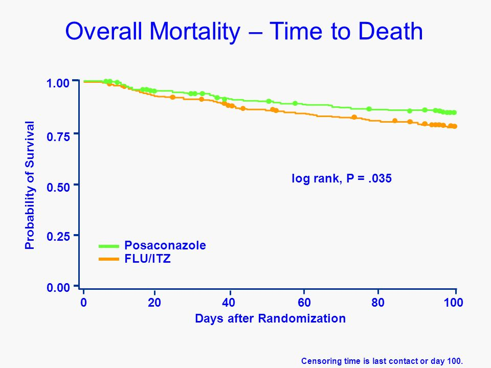 Overall Mortality – Time to Death log rank, P =.035 Probability of Survival 1.00 0.75 0.50 0.00 0.25 020406080100 Days after Randomization Posaconazole FLU/ITZ Censoring time is last contact or day 100.