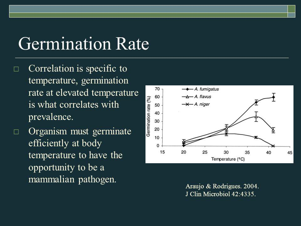 Germination Rate Correlation is specific to temperature, germination rate at elevated temperature is what correlates with prevalence.