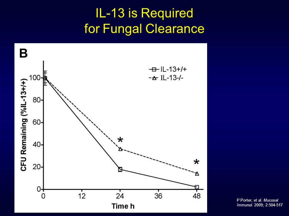 IL-13 is Required for Fungal Clearance P Porter, et al. Mucosal Immunol. 2009; 2:504-517