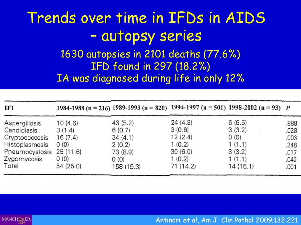 Trends over time in IFDs in AIDS – autopsy series Antinori et al, Am J Clin Pathol 2009;132:221 1630 autopsies in 2101 deaths (77.6%) IFD found in 297