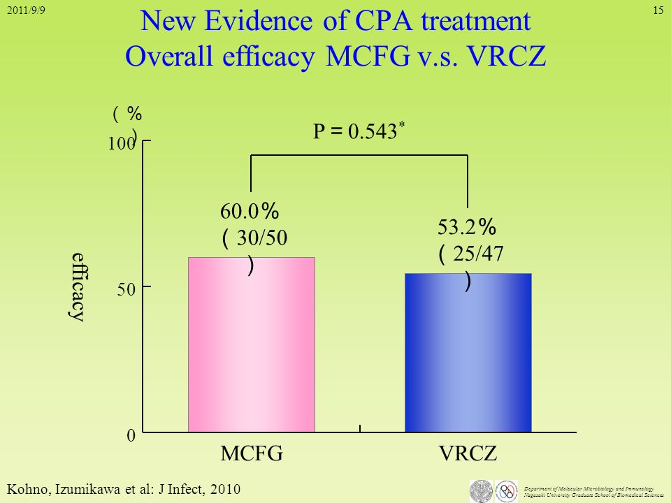 Department of Molecular Microbiology and Immunology Nagasaki University Graduate School of Biomedical Sciences 15 New Evidence of CPA treatment Overal