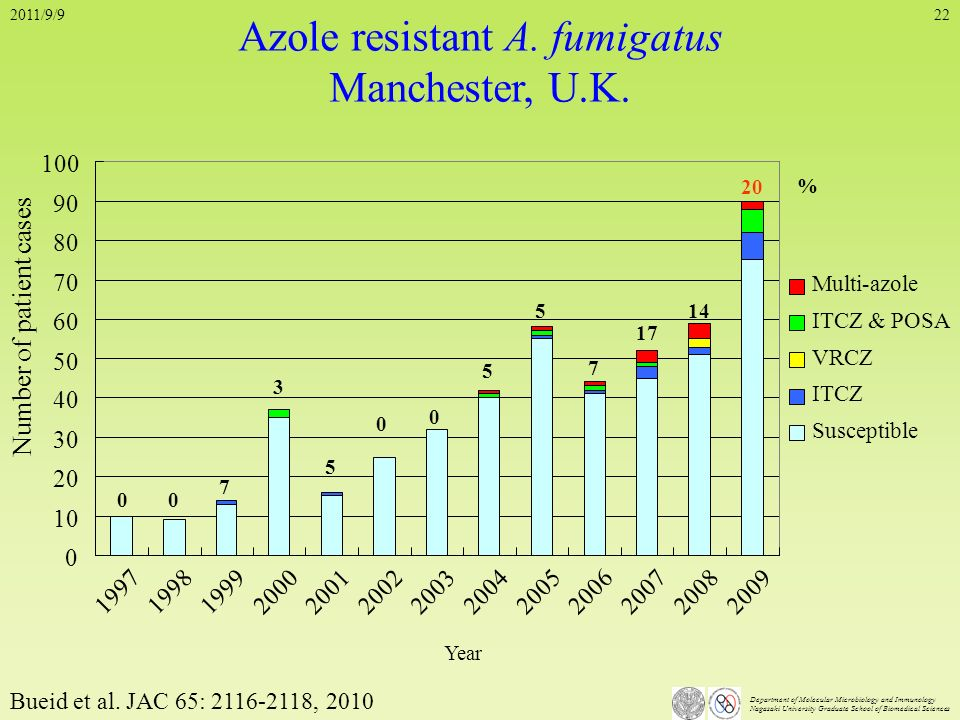 Department of Molecular Microbiology and Immunology Nagasaki University Graduate School of Biomedical Sciences 22 Azole resistant A. fumigatus Manches