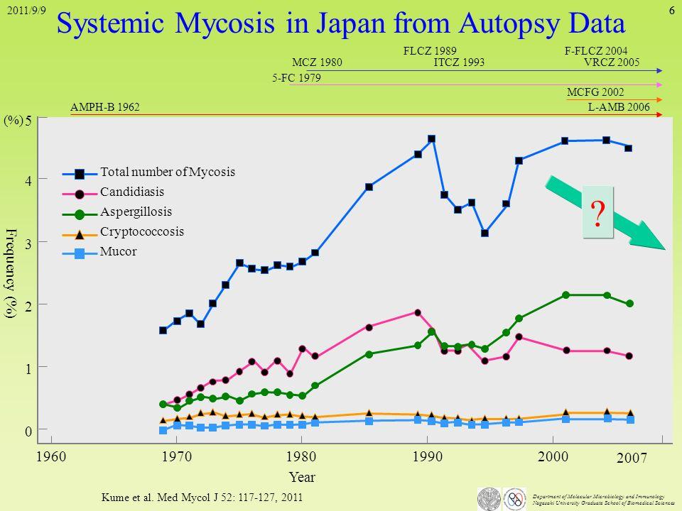 Department of Molecular Microbiology and Immunology Nagasaki University Graduate School of Biomedical Sciences 6 Kume et al. Med Mycol J 52: 117-127,