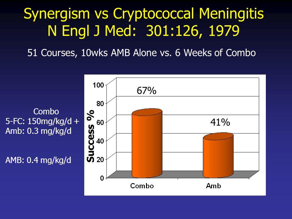 Synergism vs Cryptococcal Meningitis N Engl J Med: 301:126, 1979 Success % Combo 5-FC: 150mg/kg/d + Amb: 0.3 mg/kg/d AMB: 0.4 mg/kg/d 67% 41% 51 Courses, 10wks AMB Alone vs.