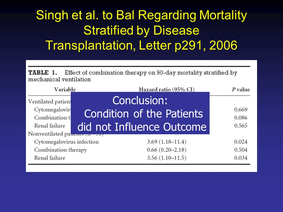 Singh et al. to Bal Regarding Mortality Stratified by Disease Transplantation, Letter p291, 2006 Conclusion: Condition of the Patients did not Influen