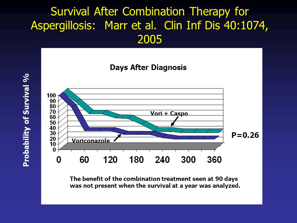 Survival After Combination Therapy for Aspergillosis: Marr et al. Clin Inf Dis 40:1074, 2005 Vori + Caspo Voriconazole Probability of Survival % Days