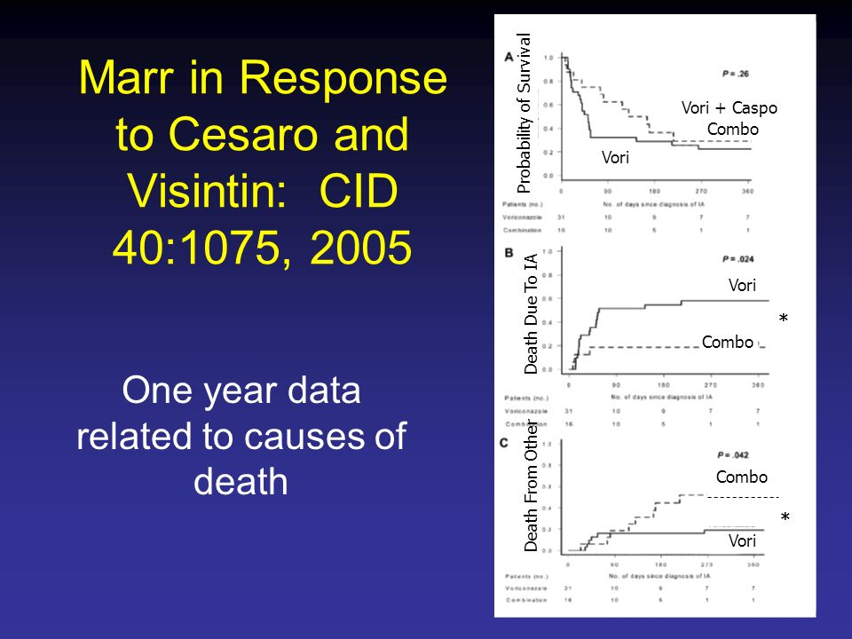 One year data related to causes of death Marr in Response to Cesaro and Visintin: CID 40:1075, 2005 Probability of Survival Death Due To IA Death From