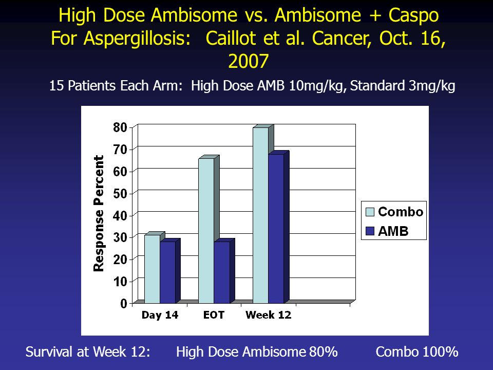 High Dose Ambisome vs. Ambisome + Caspo For Aspergillosis: Caillot et al. Cancer, Oct. 16, 2007 15 Patients Each Arm: High Dose AMB 10mg/kg, Standard