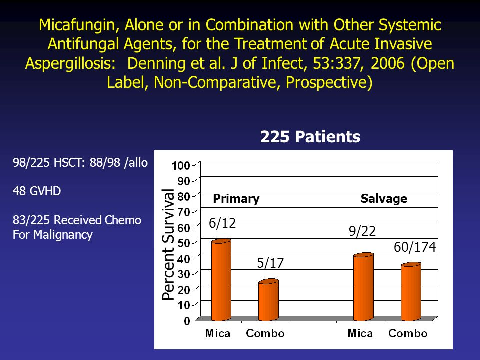 Micafungin, Alone or in Combination with Other Systemic Antifungal Agents, for the Treatment of Acute Invasive Aspergillosis: Denning et al. J of Infe