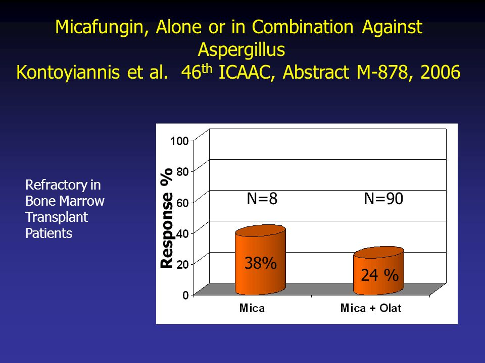 Micafungin, Alone or in Combination Against Aspergillus Kontoyiannis et al. 46 th ICAAC, Abstract M-878, 2006 Response % 38% 24 % N=8N=90 Refractory i