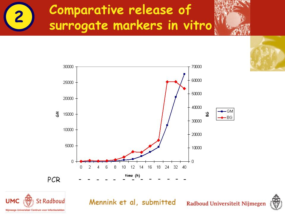 Comparative release of surrogate markers in vitro - - - - - - - - - - - - - - PCR Mennink et al, submitted 2