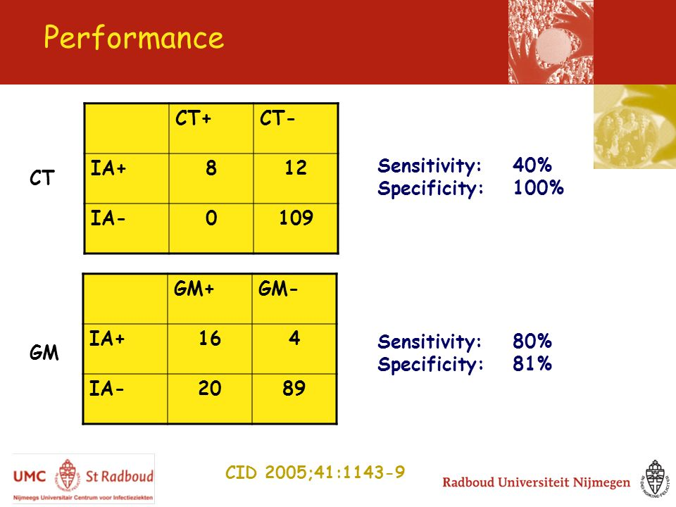 CID 2005;41:1143-9 CT+CT- IA+812 IA-0109 GM+GM- IA+164 IA-2089 CT GM Sensitivity: 40% Specificity:100% Sensitivity: 80% Specificity:81% Performance