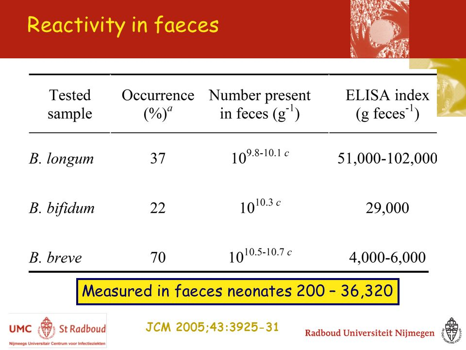 Measured in faeces neonates 200 – 36,320 Reactivity in faeces JCM 2005;43:3925-31