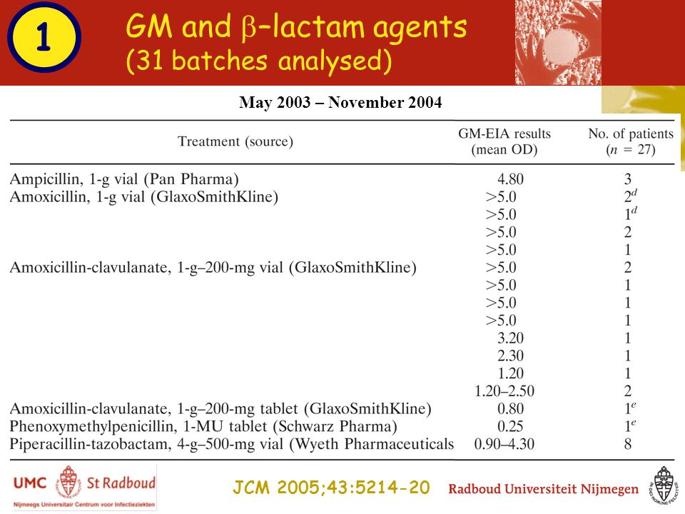 GM and –lactam agents (31 batches analysed) JCM 2005;43:5214-20 May 2003 – November 2004 1