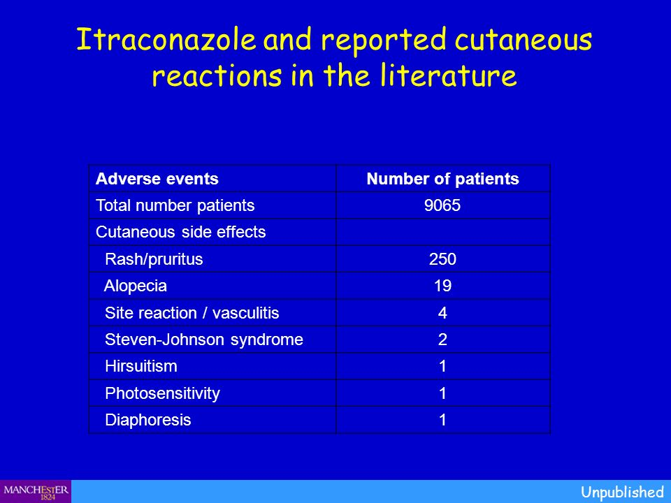 Itraconazole and reported cutaneous reactions in the literature Unpublished Adverse eventsNumber of patients Total number patients9065 Cutaneous side