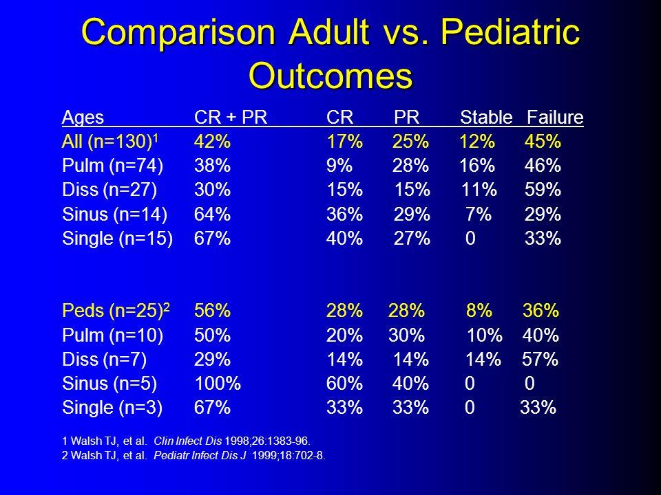 Comparison Adult vs. Pediatric Outcomes AgesCR + PR CR PR Stable Failure All (n=130) 1 42% 17% 25% 12%45% Pulm (n=74)38% 9% 28% 16%46% Diss (n=27)30%