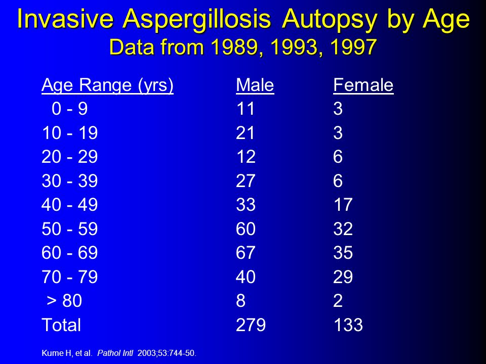 Invasive Aspergillosis Autopsy by Age Data from 1989, 1993, 1997 Age Range (yrs)MaleFemale 0 - 9113 10 - 19213 20 - 29126 30 - 39276 40 - 493317 50 -