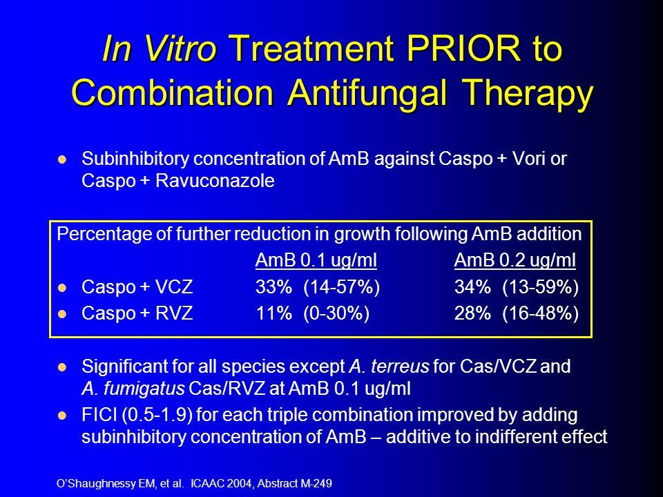 In Vitro Treatment PRIOR to Combination Antifungal Therapy Subinhibitory concentration of AmB against Caspo + Vori or Caspo + Ravuconazole Percentage