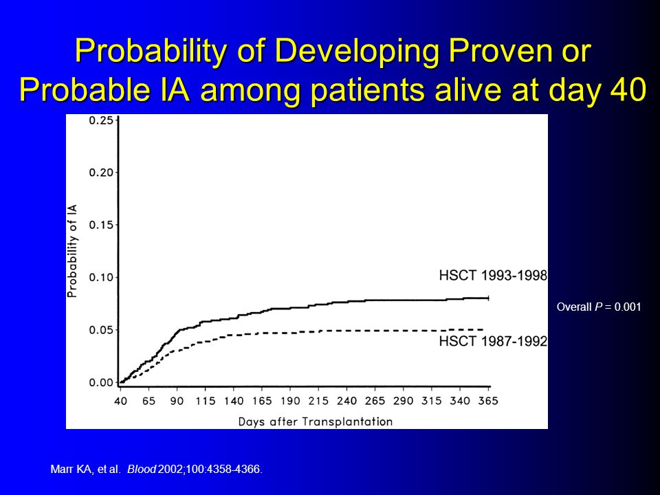 Probability of Developing Proven or Probable IA among patients alive at day 40 Overall P = 0.001 Marr KA, et al. Blood 2002;100:4358-4366.