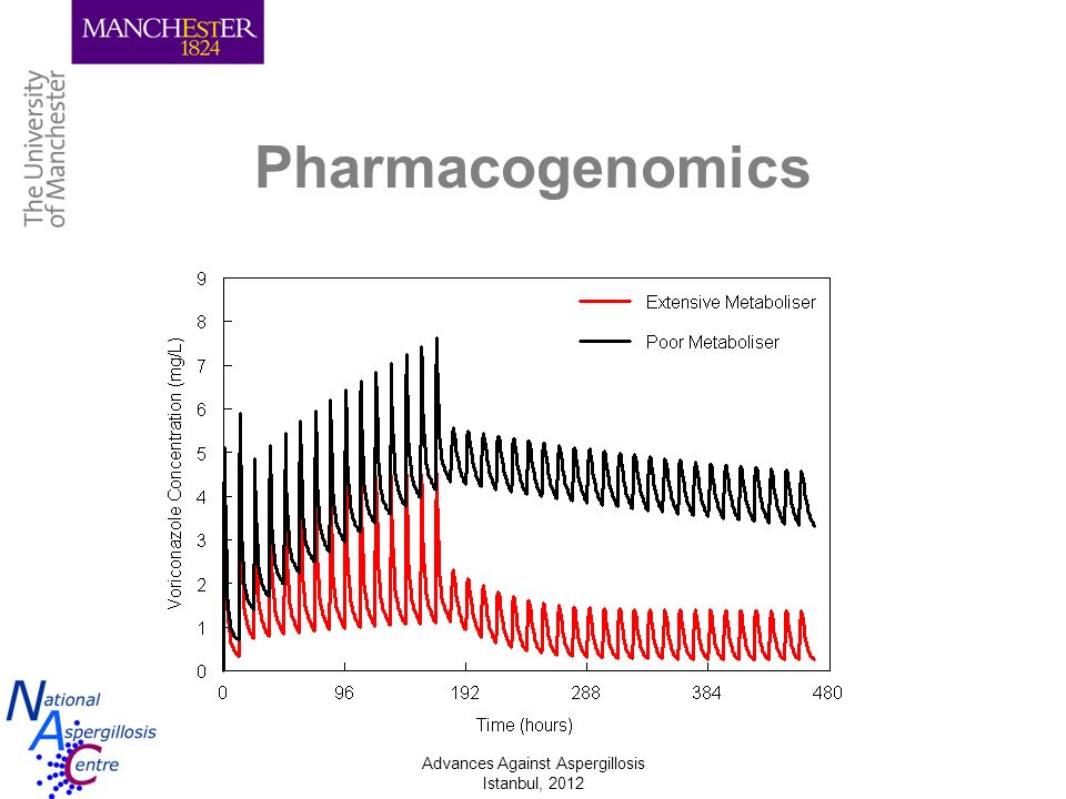 Advances Against Aspergillosis Istanbul, 2012 Pharmacogenomics