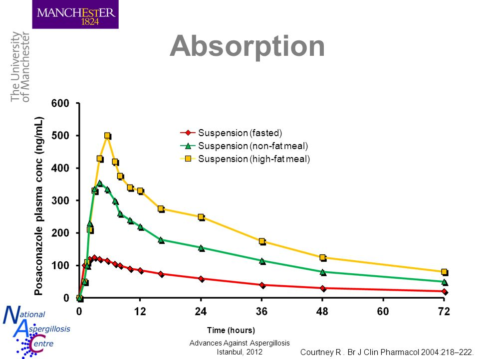 Advances Against Aspergillosis Istanbul, 2012 Absorption Time (hours) Suspension (fasted) Suspension (high-fat meal) Suspension (non-fat meal) Courtne