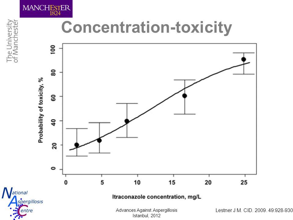 Advances Against Aspergillosis Istanbul, 2012 Lestner J M. CID. 2009. 49:928-930 Concentration-toxicity