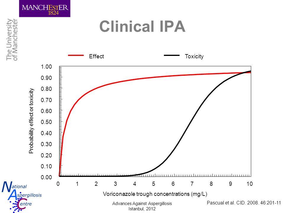 Advances Against Aspergillosis Istanbul, 2012 Clinical IPA Pascual et al. CID. 2008. 46:201-11
