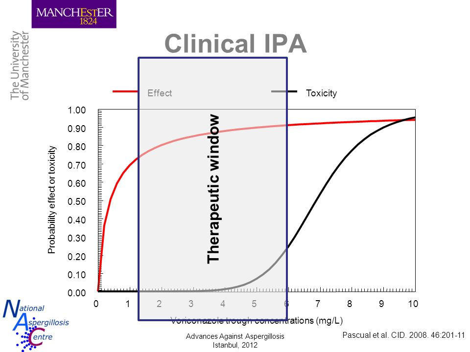 Advances Against Aspergillosis Istanbul, 2012 Clinical IPA Pascual et al. CID. 2008. 46:201-11 Therapeutic window