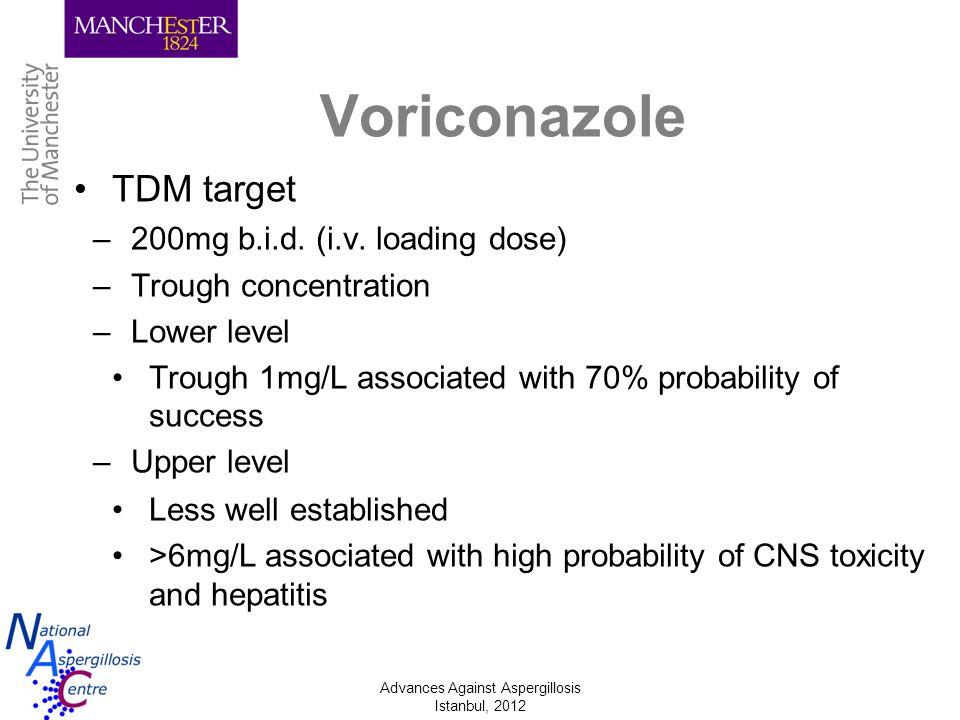 Advances Against Aspergillosis Istanbul, 2012 Voriconazole TDM target –200mg b.i.d. (i.v. loading dose) –Trough concentration –Lower level Trough 1mg/