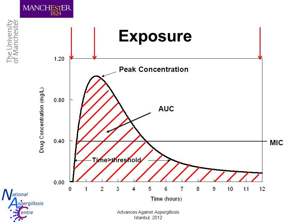 Advances Against Aspergillosis Istanbul, 2012 Peak Concentration Time>threshold AUC Exposure MIC