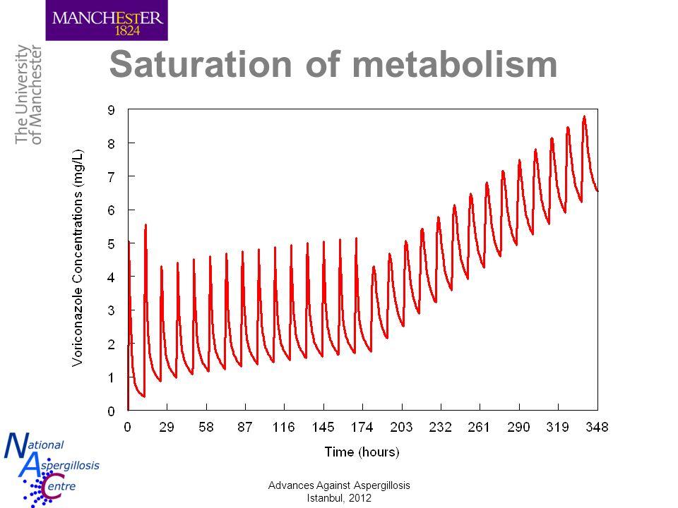 Advances Against Aspergillosis Istanbul, 2012 Saturation of metabolism