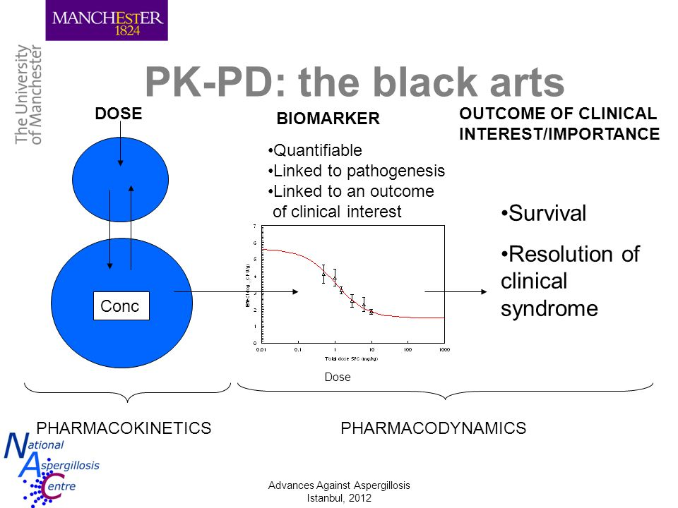 Advances Against Aspergillosis Istanbul, 2012 Conclusions TDM required for itraconazole and voriconazole Probably for posaconazole TDM should –Improve outcomes –Reduce emergence of resistance –BUT there is an associated cost