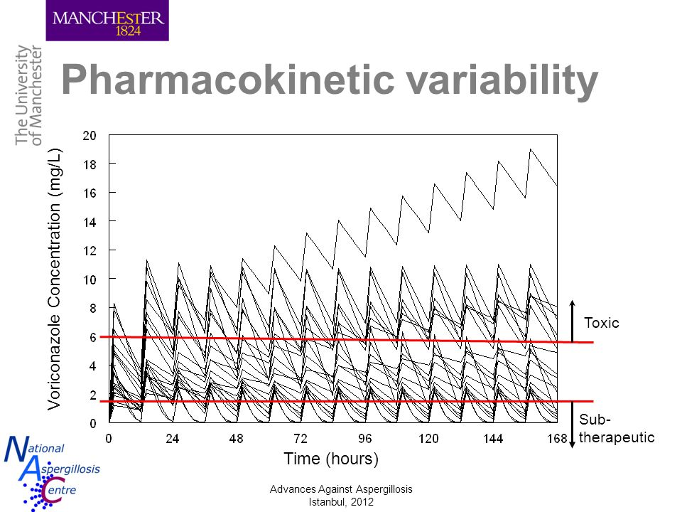 Advances Against Aspergillosis Istanbul, 2012 Pharmacokinetic variability Toxic Sub- therapeutic Voriconazole Concentration (mg/L) Time (hours)