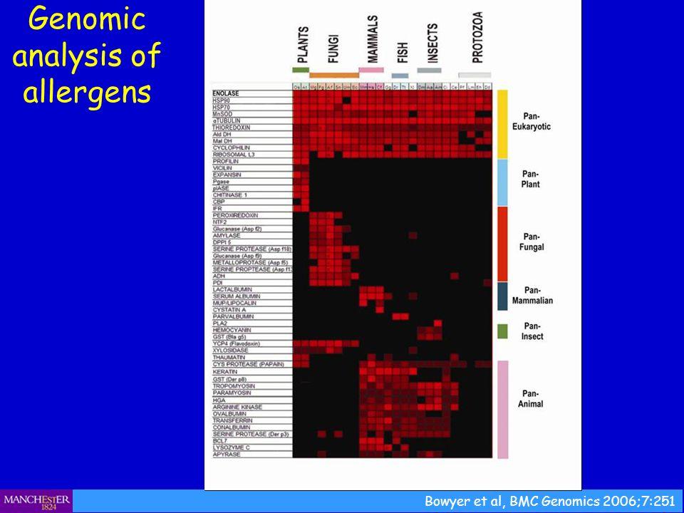 Bowyer et al, BMC Genomics 2006;7:251 Genomic analysis of allergens