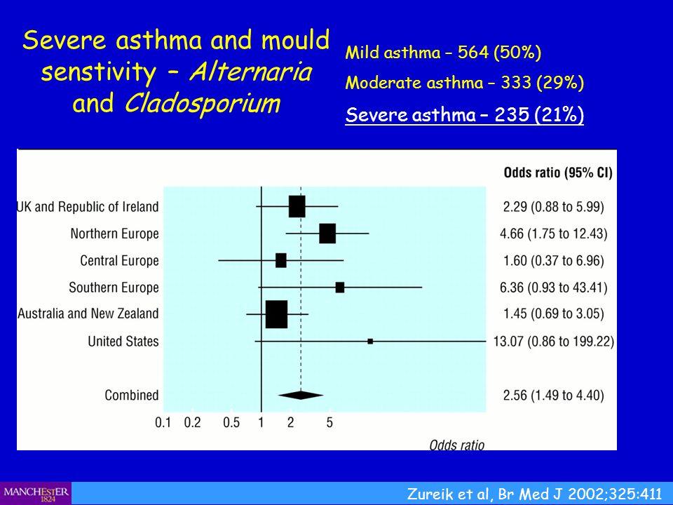 Severe asthma and mould senstivity – Alternaria and Cladosporium Mild asthma – 564 (50%) Moderate asthma – 333 (29%) Severe asthma – 235 (21%) Zureik