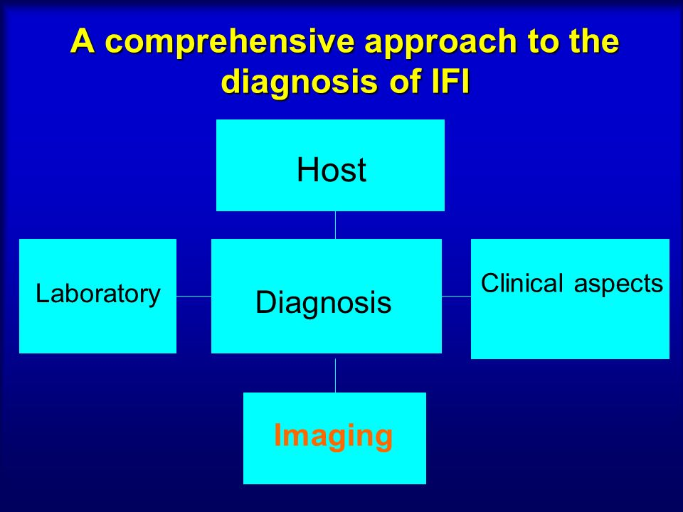 A comprehensive approach to the diagnosis of IFI Laboratory Clinical aspects Imaging Diagnosis Host