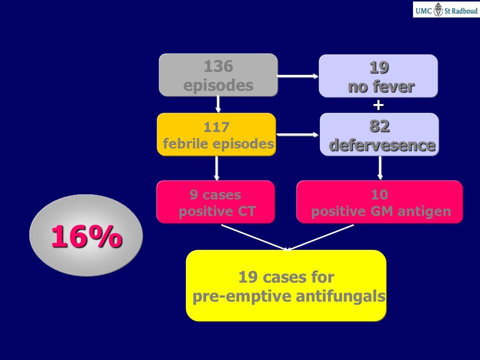 136 episodes 10 positive GM antigen 9 cases positive CT 82 defervesence defervesence 19 cases for pre-emptive antifungals 16% 19 no fever no fever 117
