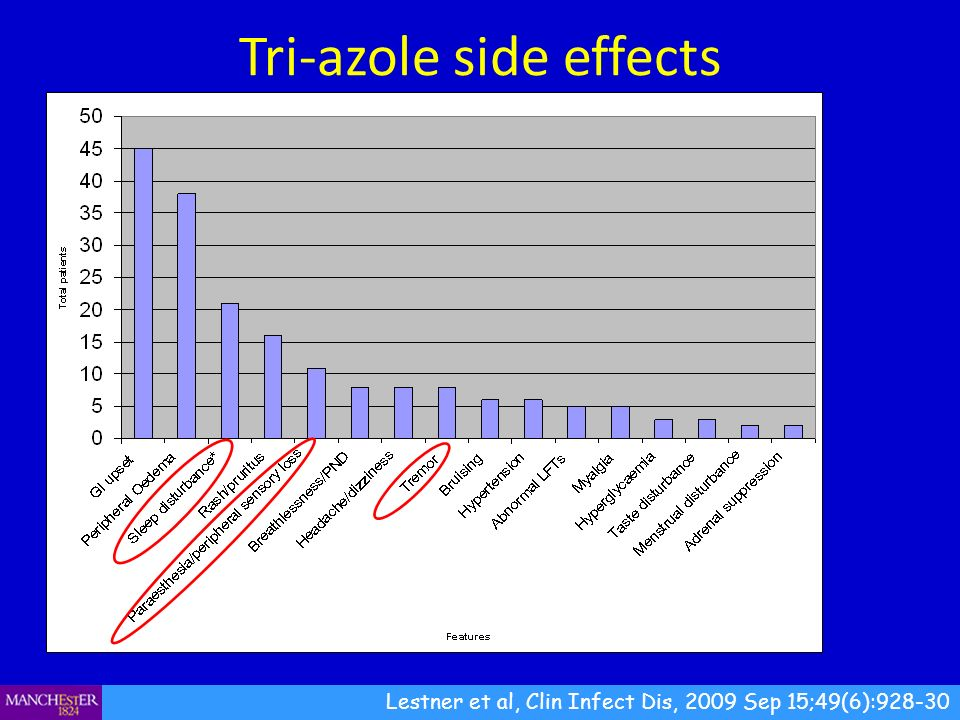 Tri-azole side effects Lestner et al, Clin Infect Dis, 2009 Sep 15;49(6):928-30 216 patients taking itraconazole 46% experienced adverse side effect Neurological: 21% sleep disturbance/poor memory and concentration, 11% peripheral neuropathy, 4% tremor.