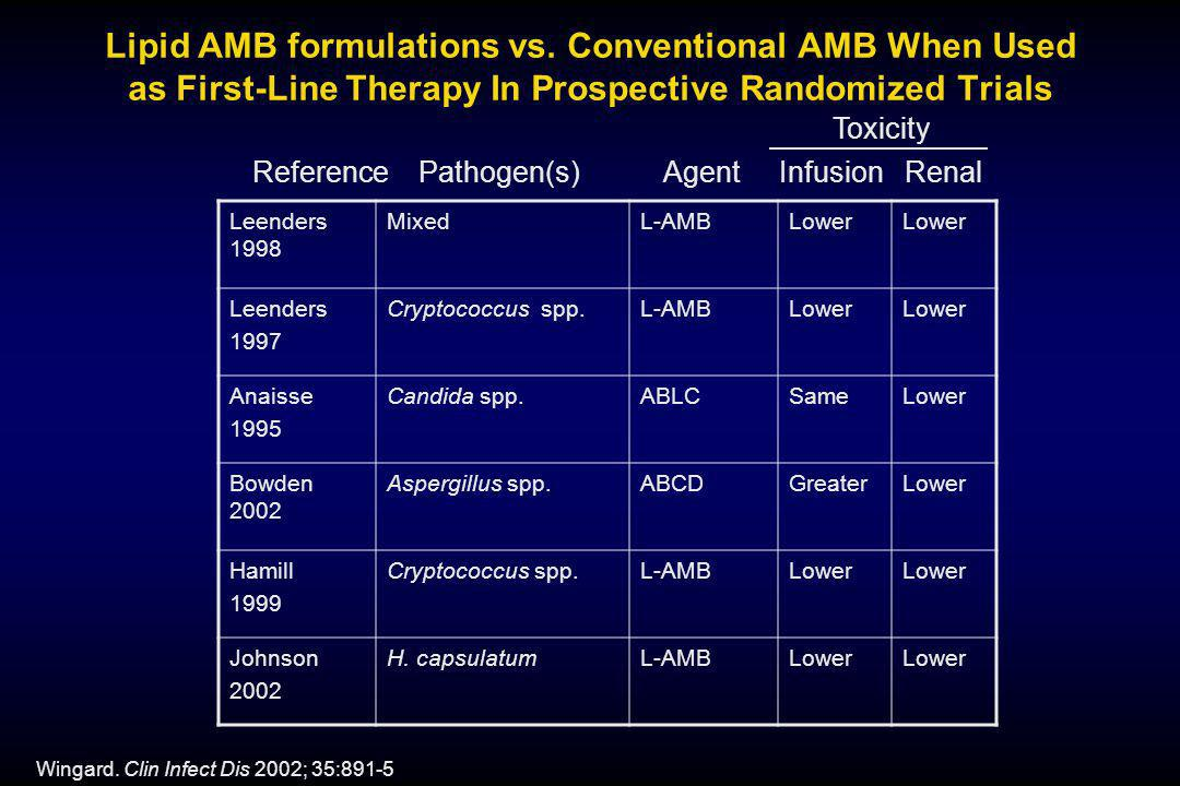 Reference Pathogen(s) Agent Infusion Renal Wingard. Clin Infect Dis 2002; 35:891-5 Leenders 1998 MixedL-AMBLower Leenders 1997 Cryptococcus spp.L-AMBL